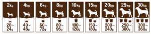 ファインペッツ成犬の給餌量