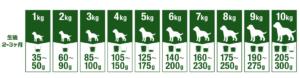 ファインペッツ子犬の給餌量